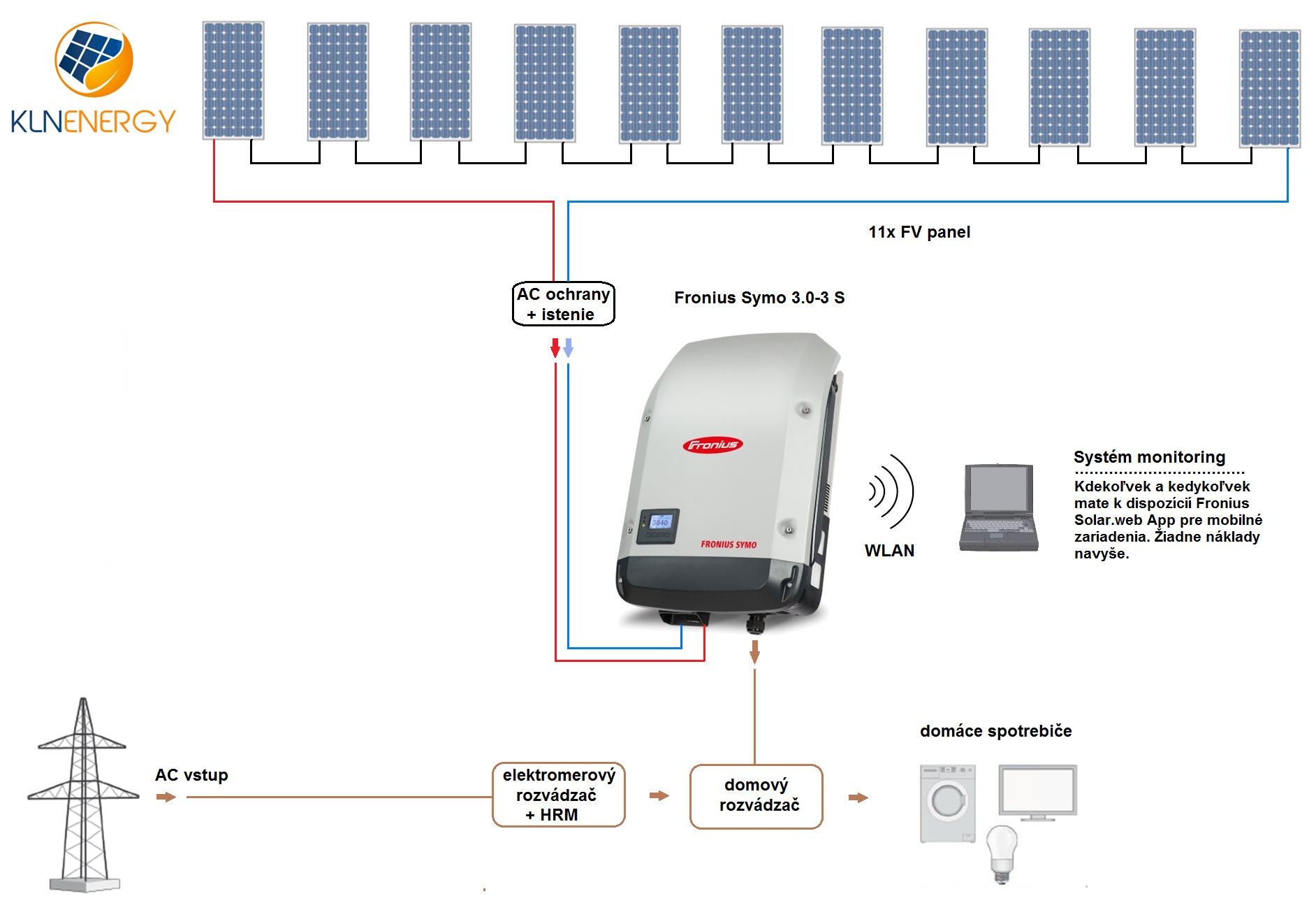 KLN 3,0 kWp Symo schéma