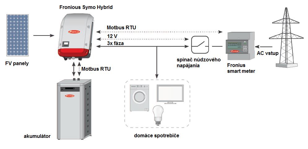 Symo Hybrid schema 1