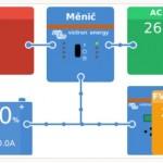 1F ostrovný systém 5,7 kWp prešovský kraj - vizualizácia na PC alebo na mobilnom telefóne